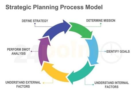 Sample Business Plan Components - Office Depot